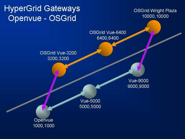 Openvue-OSGrid-Hypergrid-Jumps